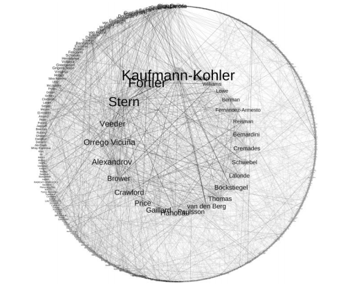Graph of names connected by lines indicating network connection